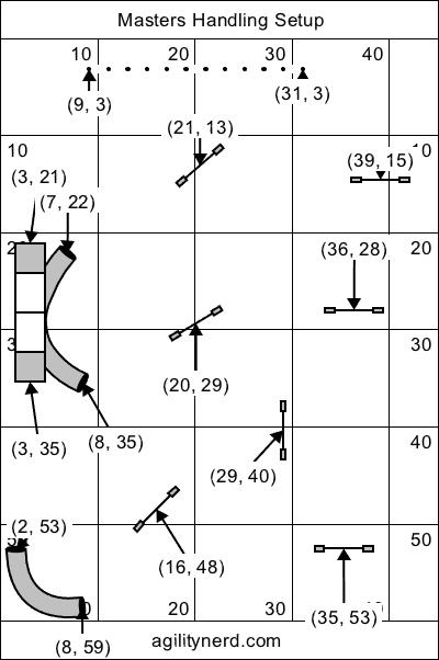 Crosses Equipment Setup - English