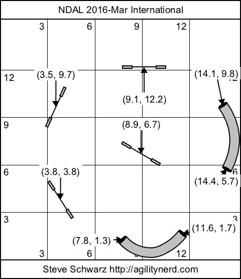Course setup diagram dimensions in meters