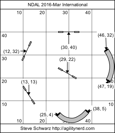 Course setup diagram dimensions in feet