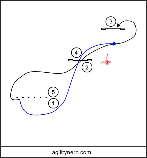 Alternate handling sequences