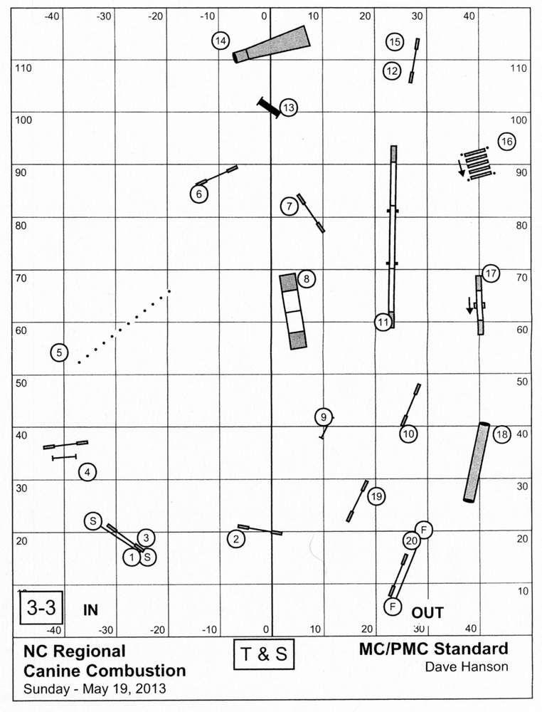 Masters Challenge Standard Course Diagram